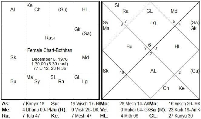 Astrology Archives - The Vedic Siddhanta